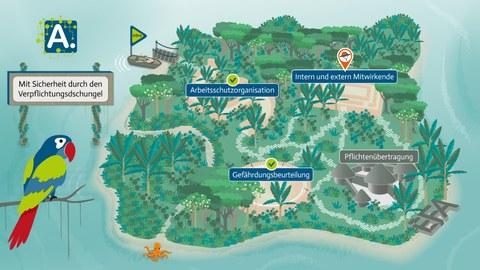 Grafik einer Insel im Meer. Links ein Schild mit der Aufschrift: Mit Sicherheit durch den Verpflichtungsdschungel, darunter ein Papagei. Rechts über der Insel die Schilder: v.l. Arbeitsschutzorganisation, Gefährdungsbeurteilung, Intern und extern Mitwirkende, Pflichtenübertragung