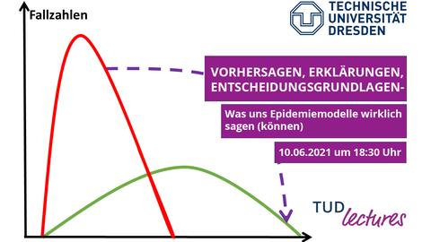 """Diagramm, die y-Achse ist mit """"Fallzahlen"""" beschriftet, die x-Achse mit """"Zeit"""", dazwischen ein roter und ein grüner Graph"""