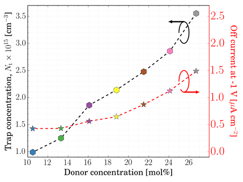 Diagramm, wobei die x-Achse mit donor concentration (Einheit mol%) und die y-Achse mit Trap concentration (cm-3) beschriftet ist