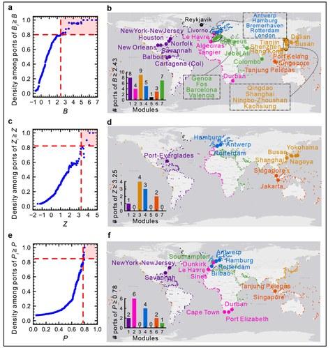 Darstellung des globalen Seeverkehrsnetzes und seines strukturellen Kerns. Die Farbe der Knoten entspricht den Häfen, die zu verschiedenen modularen Communities gehören