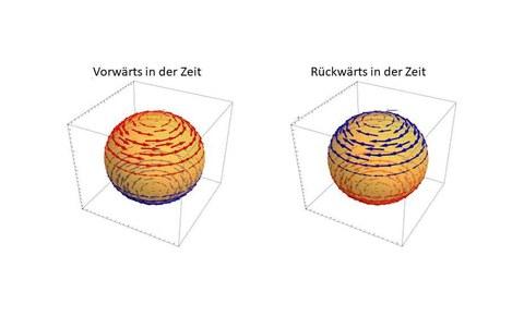 Magnetfelder im Inneren eines Supraleiters ohne Zeitumkehr-Symmetrie. Rote und blaue Pfeile zeigen die zeigen die Richtung und Stärke des Magnetfeldes.