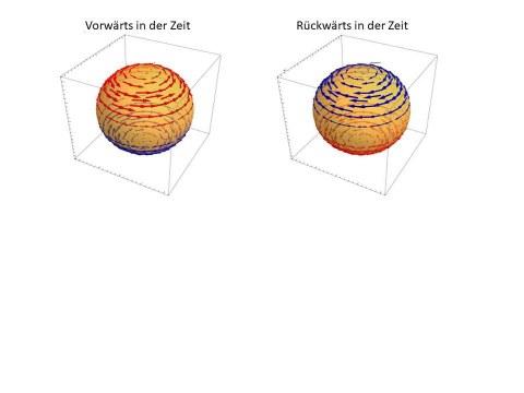 Rote und blaue Pfeile zeigen die zeigen die Richtung und Stärke des Magnetfeldes.