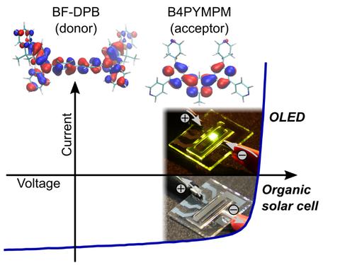 Organische Solarzelle