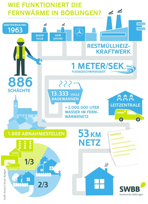 Infografik zur aktuellen Fernwärme in Böblingen.