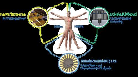 """Darstellung eines jungen Mannes als vitruvianischer Mensch, beschriftet mit """"Digital Health"""", umgeben von beschrifteten Kreisen und Symbolbildern. Oben rechts """"Lokale KI-Cloud"""", darunter """"Künstliche Intelligenz"""", links oben neben der Figur """"Smarte Sensoren"""""""