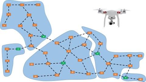 Oben rechts eine Drohne, dazu eine Grafik von Sensoren, die sich selbst organisieren, um ein drahtloses Sensornetzwerk aufzubauen.