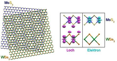 Zweidimensionale Halbleiterkristalle