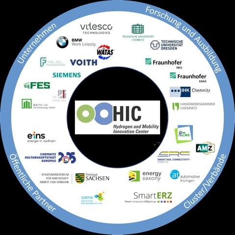 Logo des HIC, in einem Kreis sind alle Logos der Mitglieder des HIC aufgereiht.