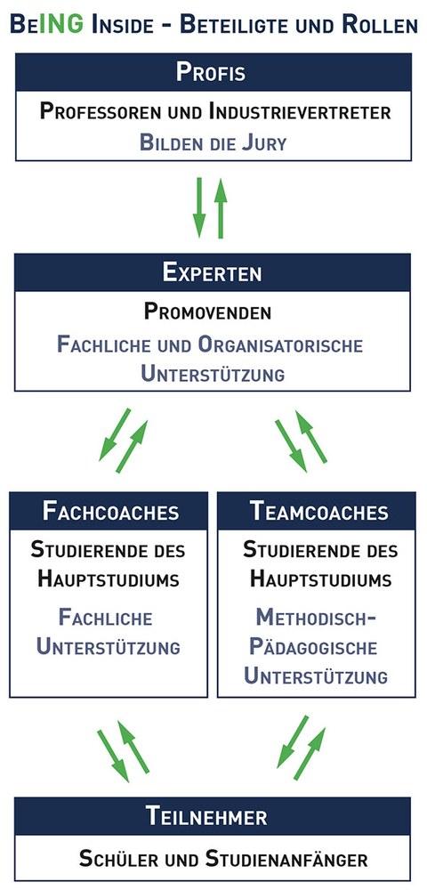 """Grafik aller Beteiligten und ihrer Rollen in 5 Kästchen übereinander angeordnet. Die Kästchen sind durch Pfeile verbunden. Oben stehen die """"Profis"""" darunter die """"Experten"""", darunter nebeneinander """"Fach- und Teamchoaches"""" und ganz unten """"Teilnehmer""""."""