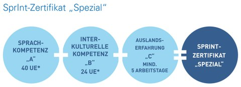 Aufbau SprInt-Zertifikat Spezial_deutsch