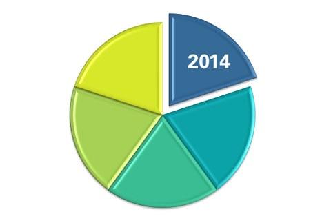 Webgrafik ZUK-Fortschrittsbericht 2014