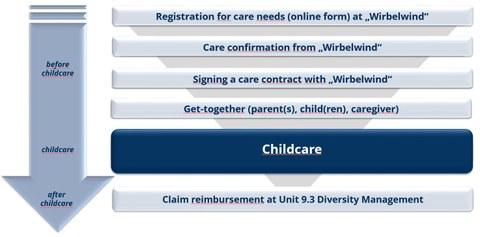 steps to the flexible childcare