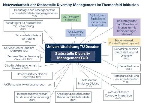 Auf der Grafik werden die verschiedenen Netzwerkpartnerinnen und -partner der Stabsstelle Diversity Management im Themenfeld Inklusion abgebildet. Zu sehen ist ein Netz aus Struktureinheiten und Verantwortlichen im Themenfeld Inklusion innerhalb und außerhalb der TU Dresden.