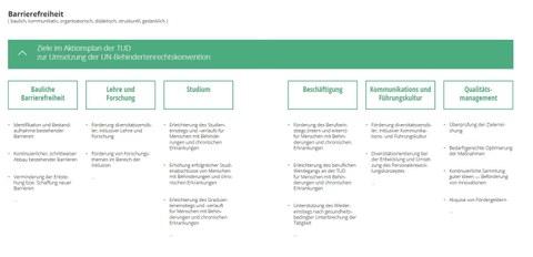 Ziele im Aktionsplan der TU Dresden zur Umsetzung der UN-BRK