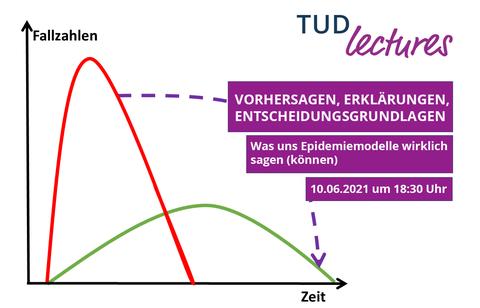 Modell von Epidemie Verlauf