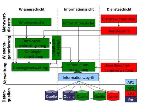 Architektur WisNetGrid