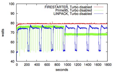 Power consumption of FIRESTARTER, Prime95, and LINPACK on a single socket Intel Ivy Bridge system