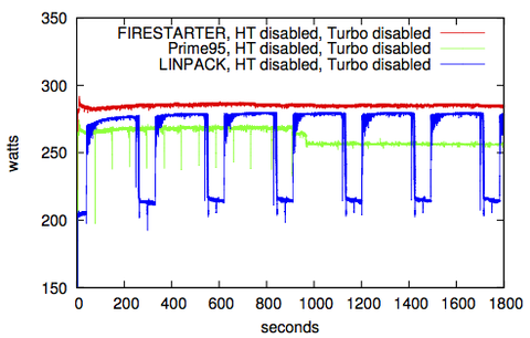 Power consumption of FIRESTARTER, Prime95, and LINPACK on a dual socket Intel Westmere system