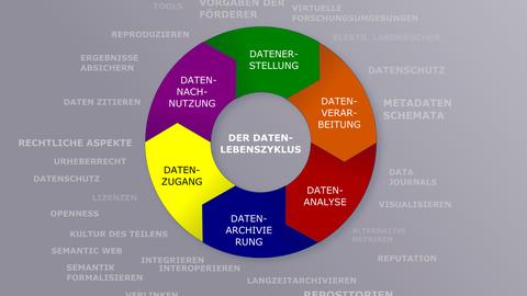 CC-BY 4.0, SLUB Dresden; basierend auf Darstellungen von forschungsdaten.info und dem UK Data Archive