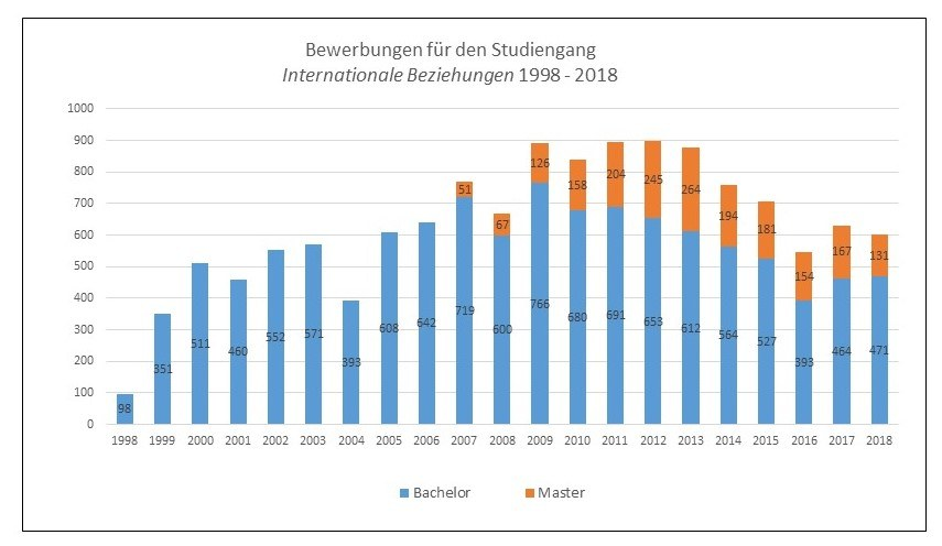 Studienwahl Bewerbung Und Co Studium Tu Dresden 6