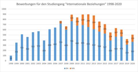 Säulendiagramm mit den Bewerber:innenzahlen zwischen 1998-2020.