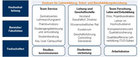 Grafik zur Struktur des Zentrums für Lehrerbildung, Schul- und Berufsbildungsforschung (ZLSB)