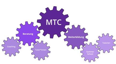 Grafik, in der die Begriffe MTC, Beratung, Coaching, TutorInnen, Weiterbildung, Summer School und Tutorien in Zahnrädern stehen, die ineinander greifen