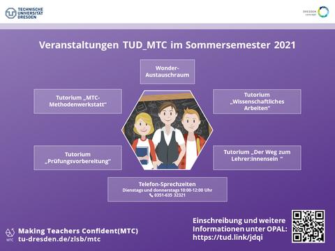 Übersicht mit den Angeboten des Projektes TUD_MTC im Sommersemester 2021.