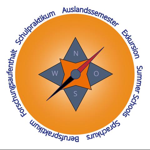 Das Bild zeigt einen Kompass, auf dem verschiedene Optionen für Auslandsaufenthalte geschrieben stehen.