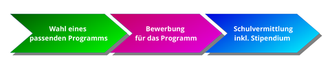 Wahl eines passenden Programms - Bewerbung für das Programm - Schulvermittlung inkl. Stipendium
