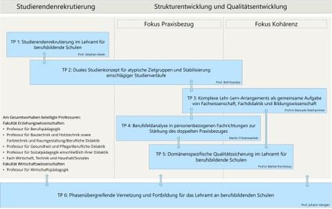 Die Abbildung zeigt die Projektstruktur von TUD-SYLBER-BBS