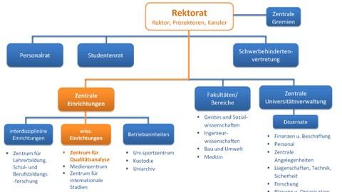 Grafik Darstellung der Eingliederung des ZQA in der Hochschule innerhalb des Organigramms